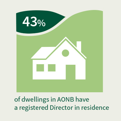 Dwellings graphic