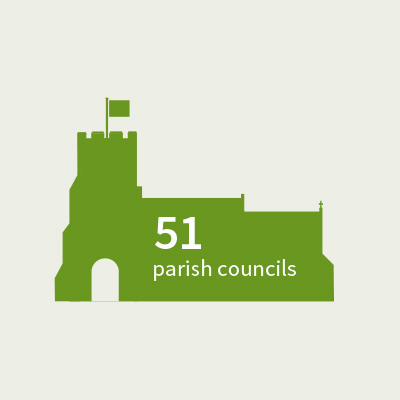 Parish Councils